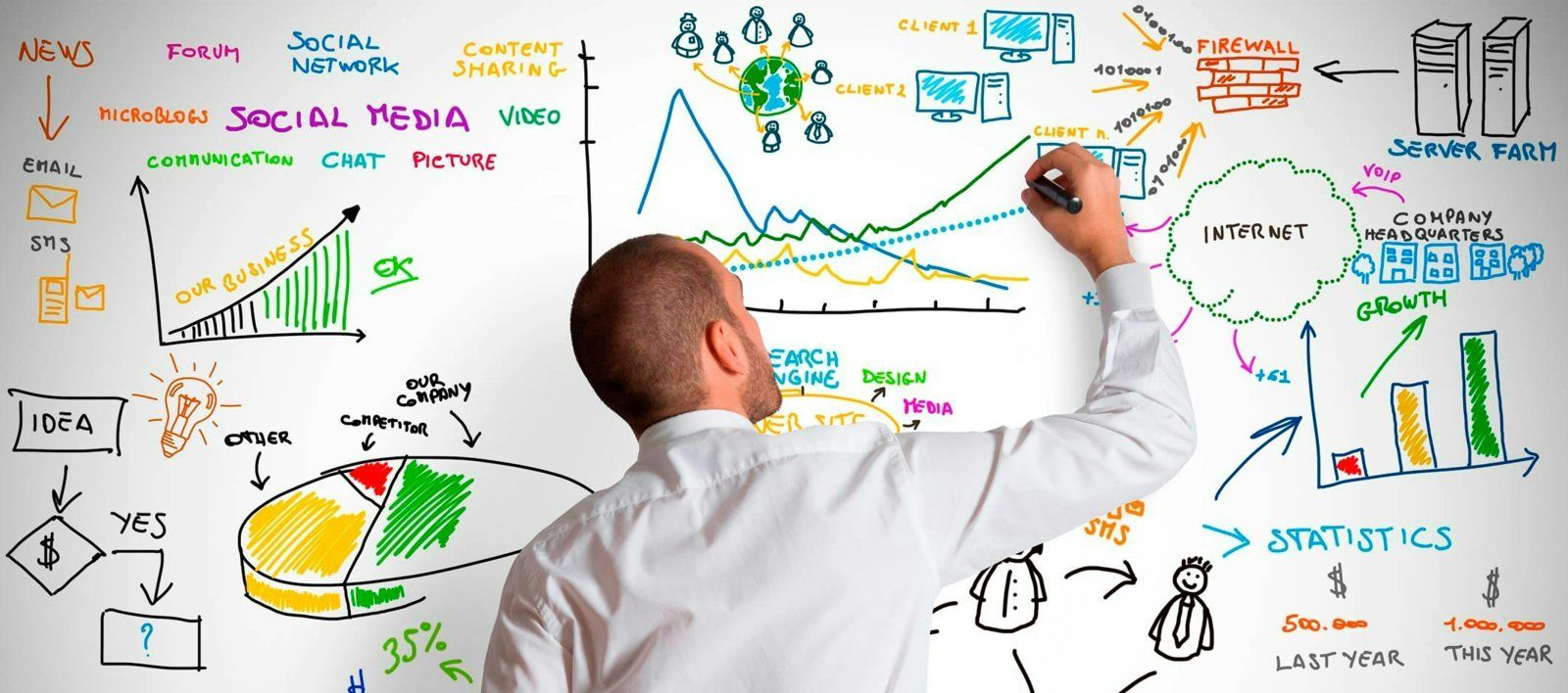 3 Internet Marketing Strategies That Guarantee Success In Your Online Business